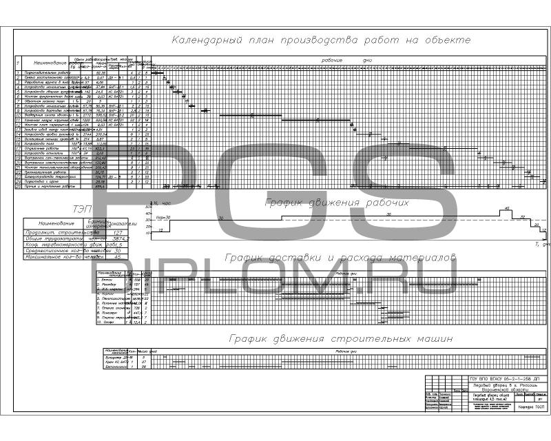 Купить дипломный Проект № Ледовый дворец в г Россошь  Календарный план график движения рабочих график доставки и расхода материалов график движения строительных машин jpg