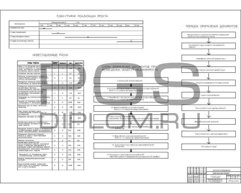 Купить дипломный Проект № Развитие тарритории горы  План график реализации проекта схема оформления документов инвестиционные риски jpg