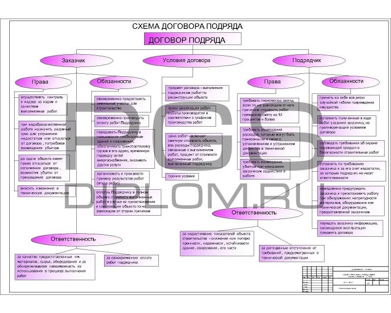 13.Схема договора подряда.jpg